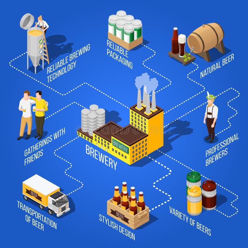 Isometric Beer Flowchart. Isometric flowchart presenting different kinds of beer production its transportation and professional brewers on blue background 3d royalty free illustration