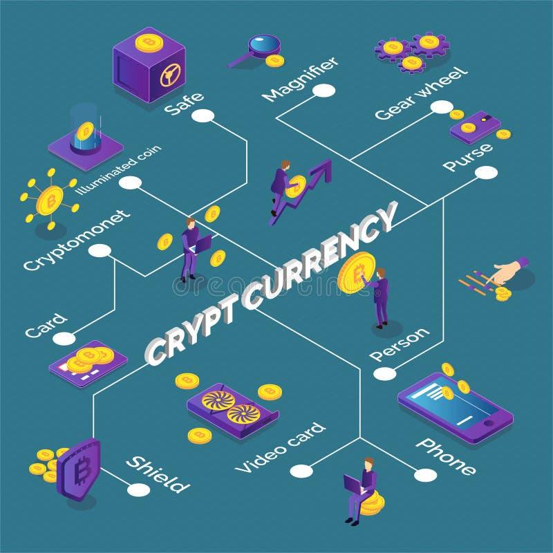 Isometric Cryptocurrency Flowchart stock illustration