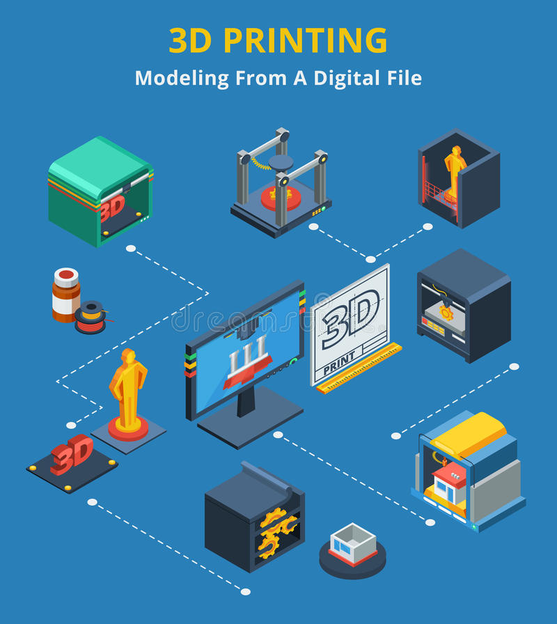 Isometric 3d Printing Modeling Process Flowchart. 3D Printing digital process flowchart with scanning modeling and layers production abstract isometric vector illustration