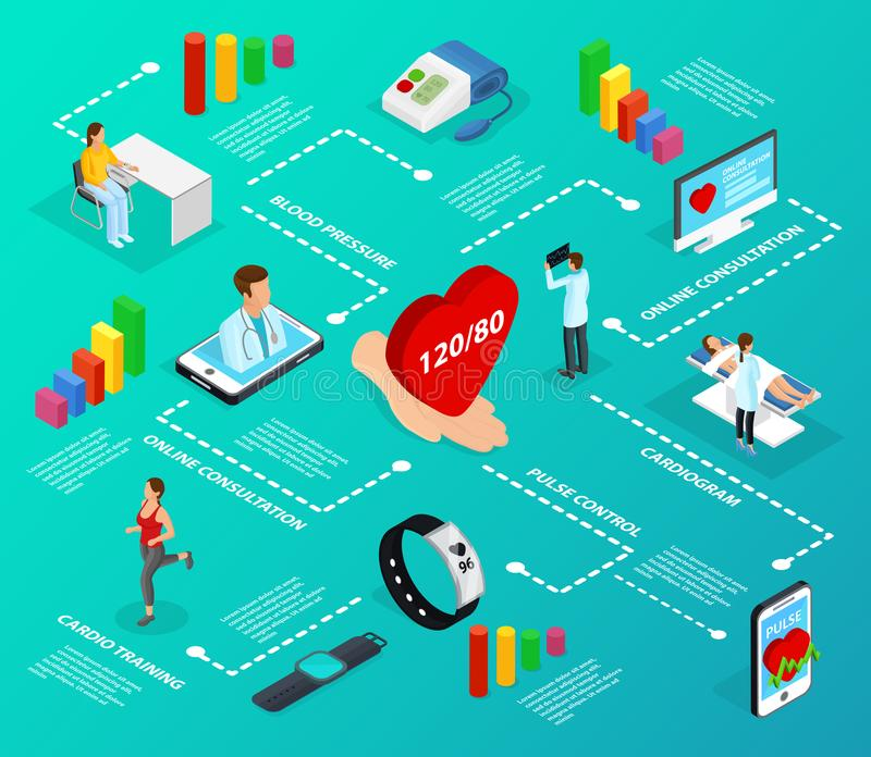 Isometric Digital Medicine Infographic Flowchart. With cardio training electronic gadgets online services for health care vector illustration vector illustration