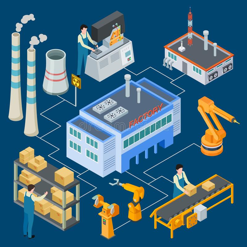 Isometric factory with robotic machinery, workers, smokestack vector flowchart illustration royalty free illustration