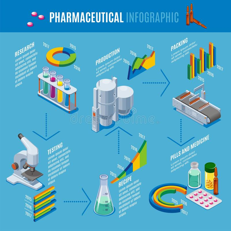 Isometric Farmaceutyczny produkci Infographic szablon royalty ilustracja