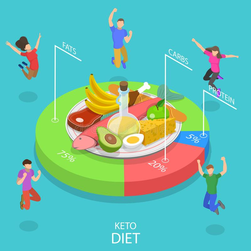 Isometric flat vector concept of ketogenic diet, high fat and low carb chart. royalty free illustration