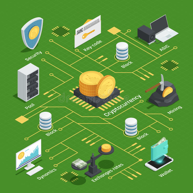 Cryptocurrency Isometric Flowchart. Isometric flowchart with cryptocurrency, dynamics, chip, exchange rates and wallet, integrated circuit on green background vector illustration