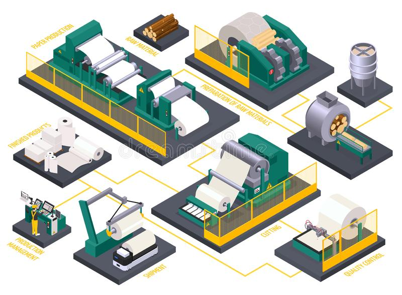 Paper Production Isometric Flowchart. Isometric flowchart with paper production process and factory equipment 3d vector illustration stock illustration