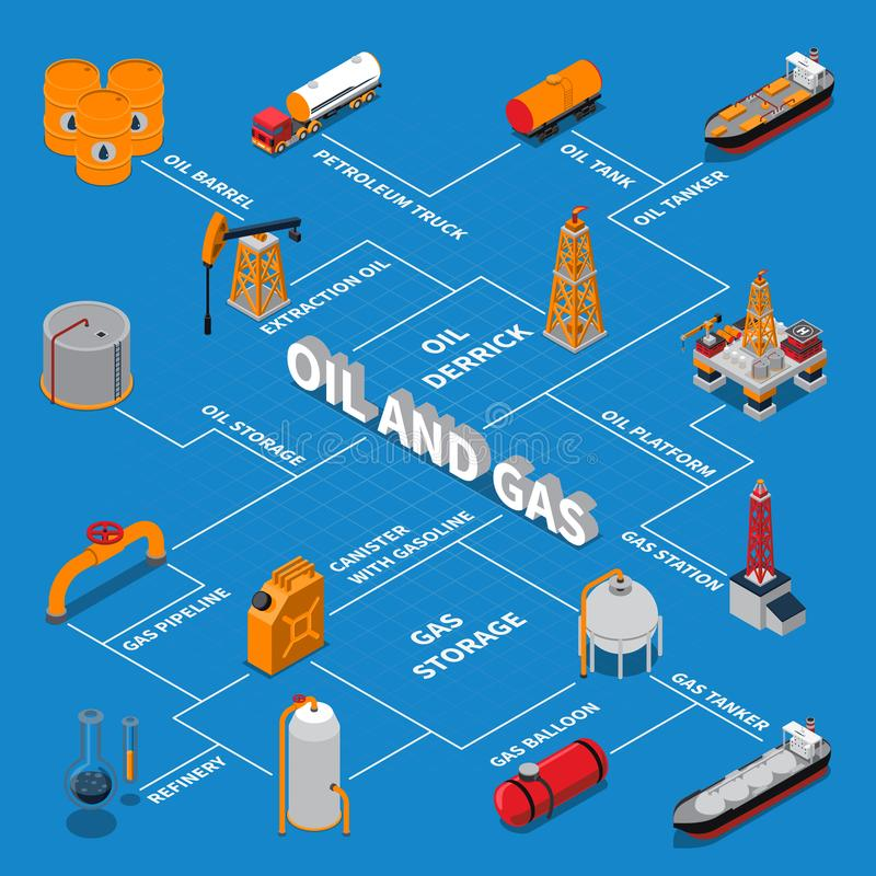 Petroleum And Gas Isometric Flowchart. Isometric flowchart with petroleum production and transportation, gas platform, station and pipeline on blue background stock illustration
