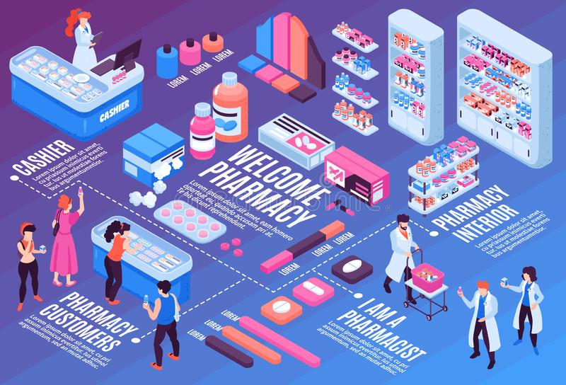 Pharmacy Isometric Flowchart. Isometric flowchart with pharmacy interior pharmacists and customers 3d vector illustration royalty free illustration