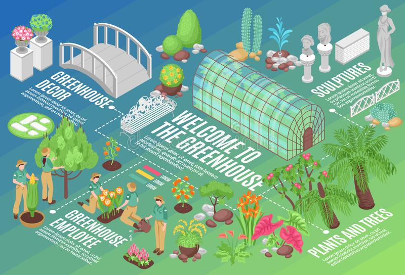 Botanical Garden Flowchart. Isometric flowchart with plants and flowers growing in greenhouse and decorations for botanical garden 3d vector illustration stock illustration