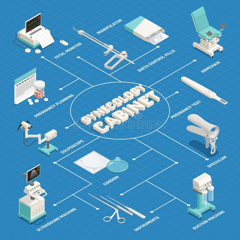 Gynecology Isometric Flowchart. Isometric flowchart with various equipment in gynecology cabinet on blue background 3d vector illustration stock illustration