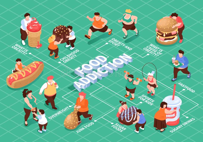 Isometric Food Addiction Flowchart vector illustration