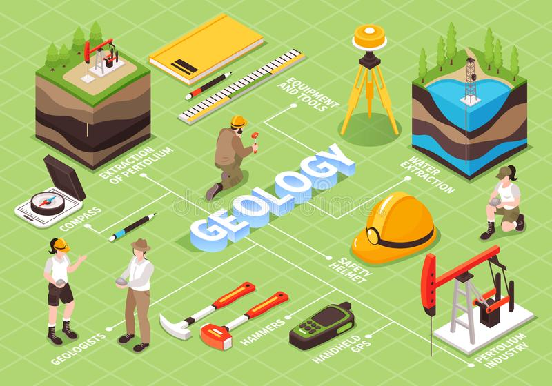 Isometric Geology Flowchart Composition. Isometric geology flowchart with human characters of field workers measurement tools instruments and editable text stock illustration