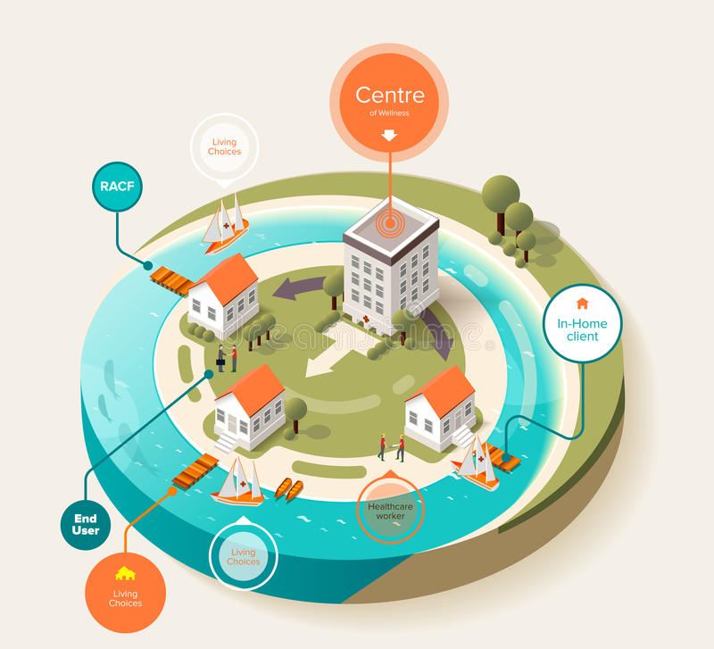 Isometric of hospital building and house near. Stock vector isometric infographics to provide medical services of hospital building to house client near coast royalty free illustration