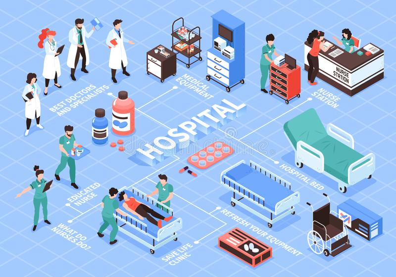 Hospital Isometric Flowchart Composition. Isometric hospital flowchart composition with isolated human characters of doctors nurse and images of medical vector illustration