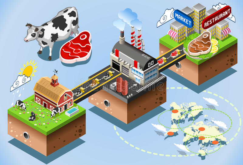 Isometric Infographic Beef Distribution Chain. Meet Industriy Stages. Beef Steak Processing 3d Web Isometric Infographic Vector Concept. From Factory Production stock illustration