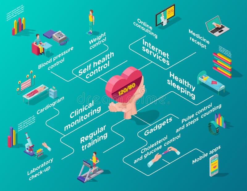 Isometric Kierowy opieki Infographic Flowchart ilustracja wektor