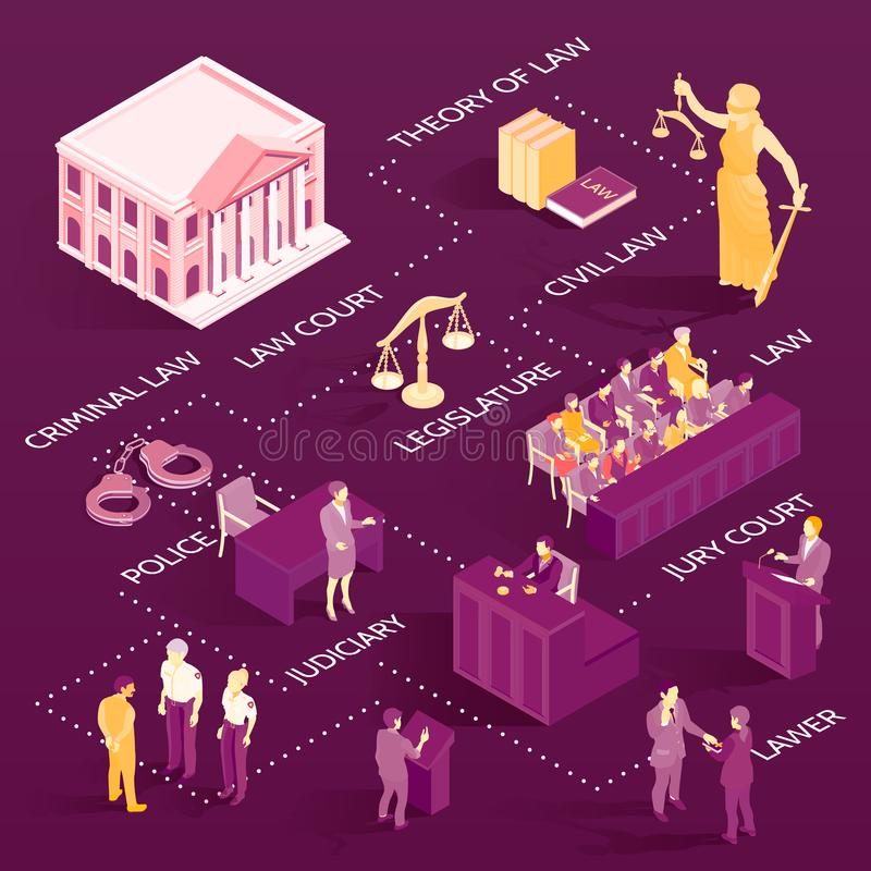 Isometric Law Flowchart. Isometric flowchart with court building lawyers and symbols of law and justice on purple background 3d vector illustration vector illustration