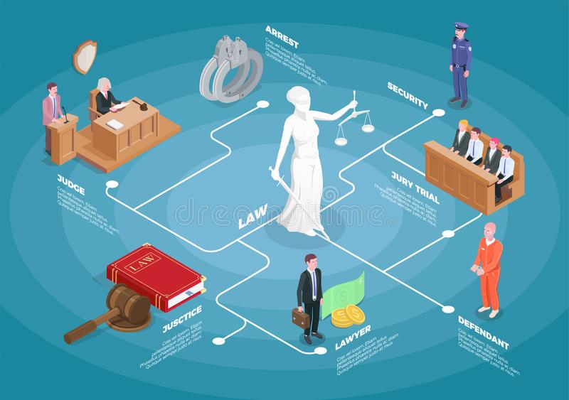 Isometric Law Justice Flowchart royalty free illustration