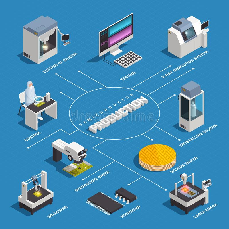 Free Isometric Semiconductor Production Flowchart Royalty Free Stock Photos - 127268848