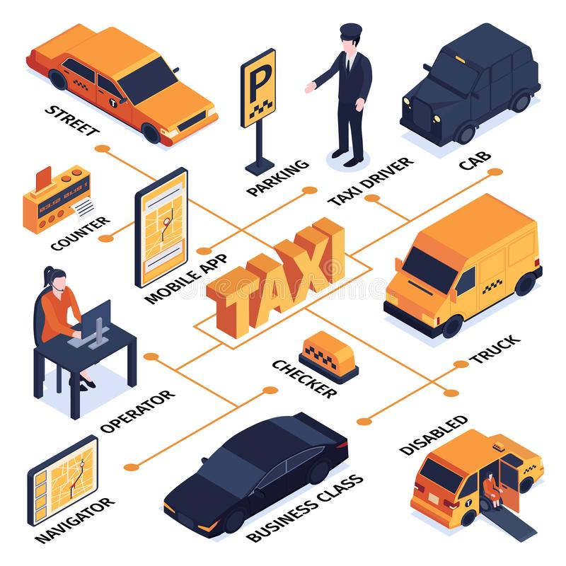 Isometric Taxi Service Flowchart. Isometric taxi flowchart with isolated images representing different patrs of ride hailing service system with text vector vector illustration