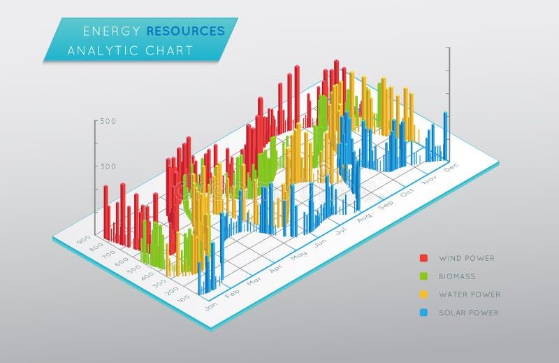 Isometrische 3D grafiek De energie van middelen voorziet analitische grafiek royalty-vrije illustratie