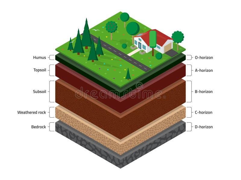 Isometrische grondlagen stock illustratie