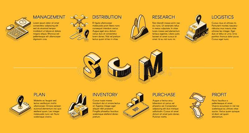 Isometrische Vektorfahne des Versorgungskettemanagements lizenzfreie abbildung