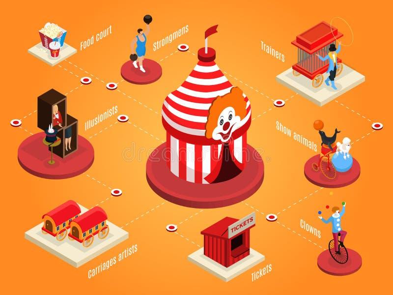 Isometrische Zirkus-Zusammensetzung lizenzfreie abbildung