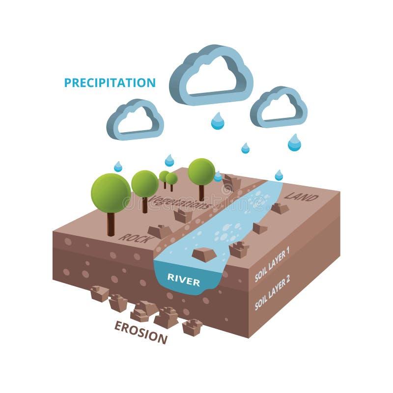 Isometrischer hidrology Systemzyklus mit Fluss und Bäumen lizenzfreie stockfotografie