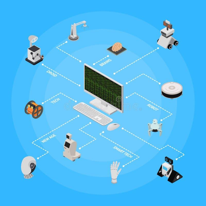 Isometrisk sikt för smart teknologiapparatbegrepp vektor royaltyfri illustrationer