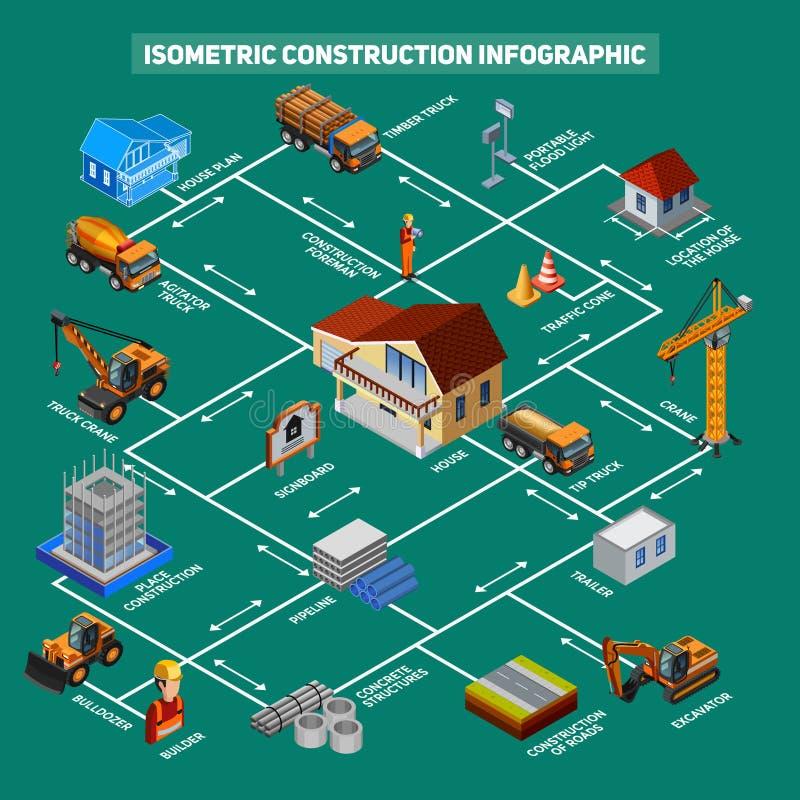 Isometriska konstruktionssymboler Infographics stock illustrationer