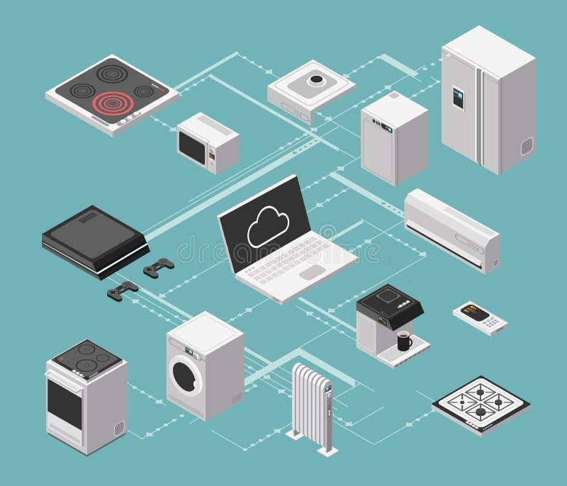 Isometriskt begrepp för smart hus och för elektrisk kontroll med hushållsmaskinvektorillustrationen royaltyfri illustrationer