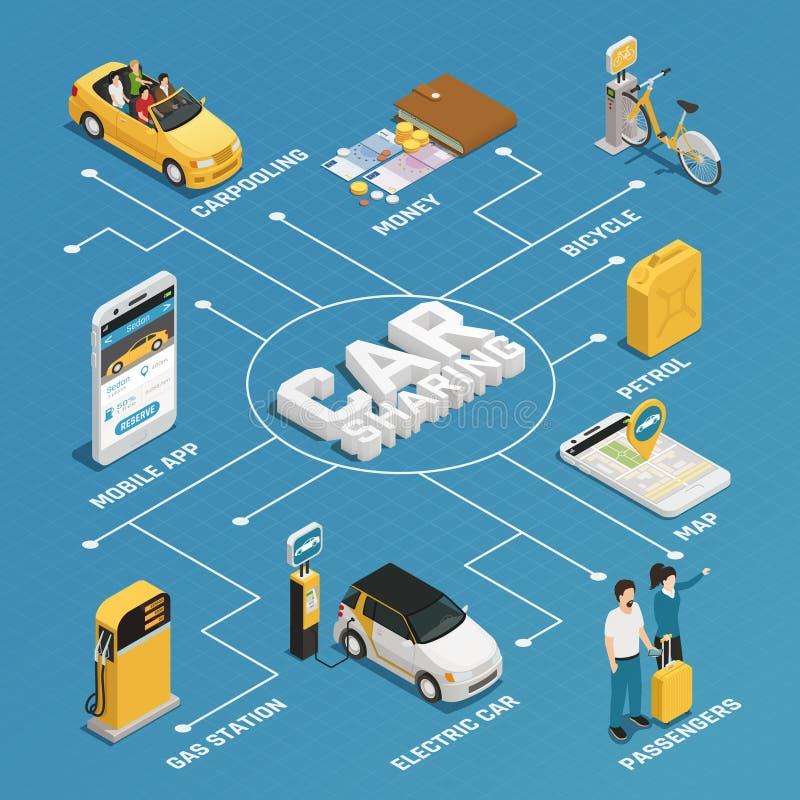 Isometriskt flödesdiagram för Carsharing stock illustrationer