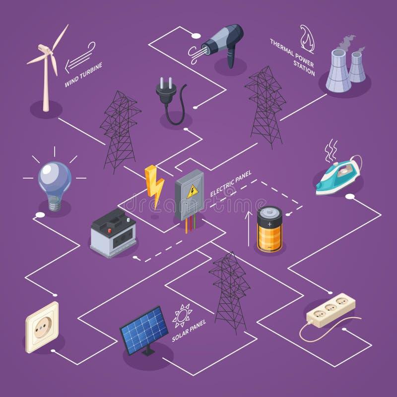 Isometriskt flödesdiagram för elektricitet vektor illustrationer