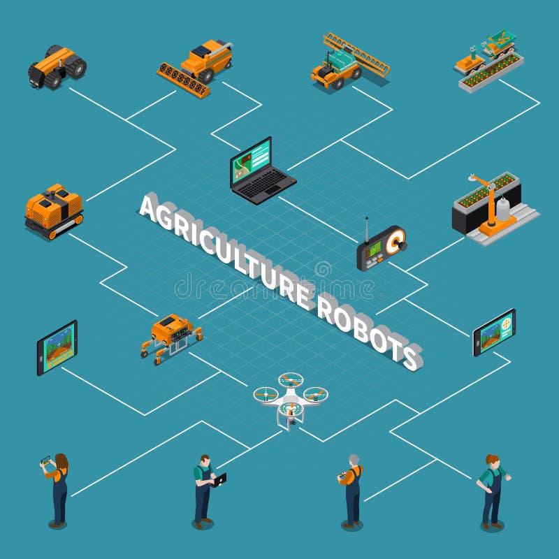 Isometriskt flödesdiagram för jordbruks- robotar stock illustrationer