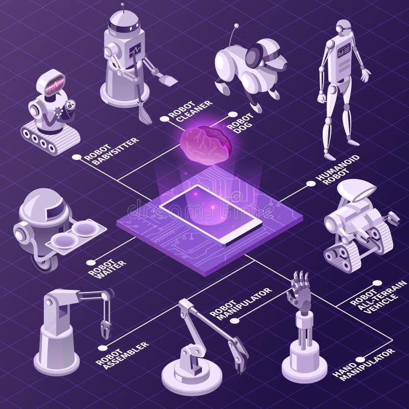 Isometriskt flödesdiagram för konstgjord intelligens royaltyfri illustrationer