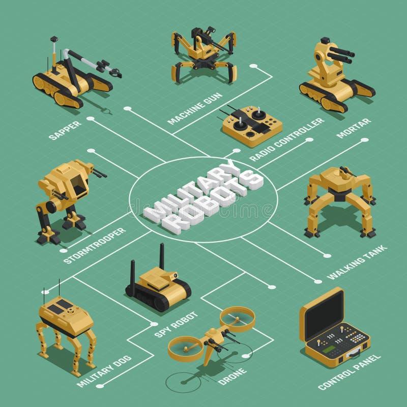 Isometriskt flödesdiagram för militära robotar royaltyfri illustrationer