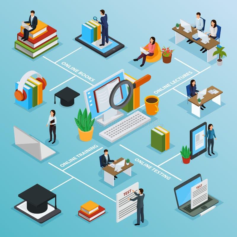 Isometriskt flödesdiagram för online-utbildningstecken stock illustrationer