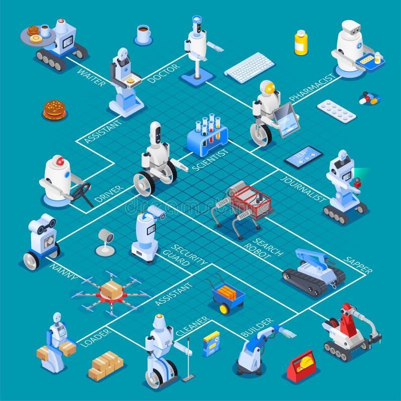 Isometriskt flödesdiagram för Robotic assistenter stock illustrationer