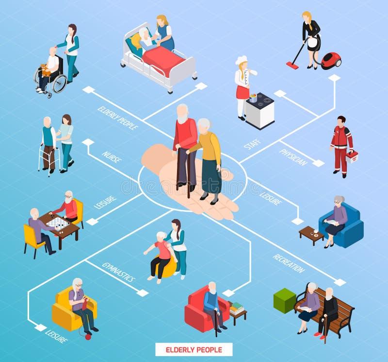 Isometriskt flödesdiagram för vårdhem royaltyfri illustrationer
