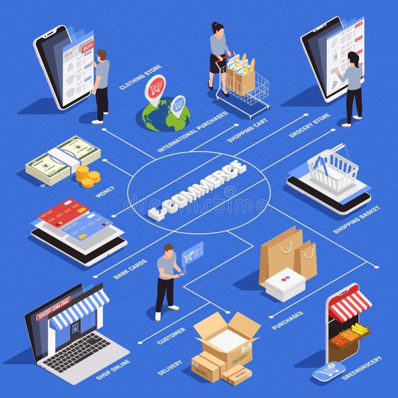 Isometriskt fl?desdiagram f?r mobil shopping vektor illustrationer
