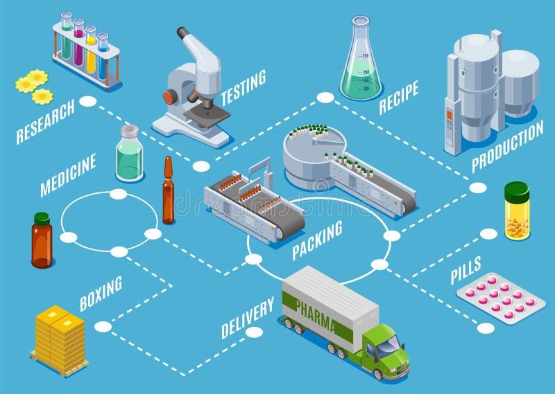 Isometriskt medicinska förnödenheterproduktionsprocessbegrepp stock illustrationer