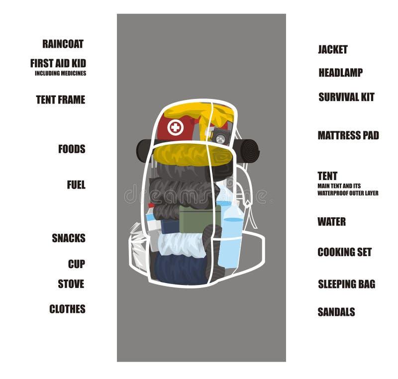 Istruzione dell'imballaggio di alpinismo illustrazione vettoriale