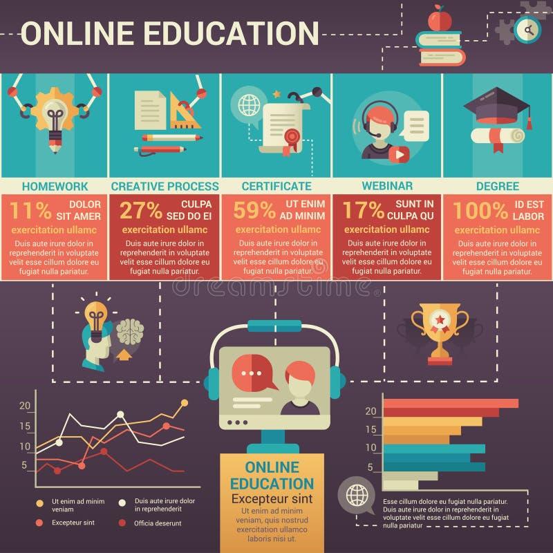 Istruzione online - modello piano moderno del manifesto di progettazione illustrazione di stock