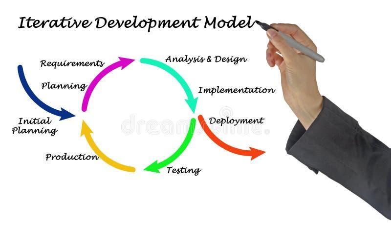 Iteratywny rozwoju model obrazy stock