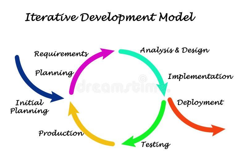 Iteratywny rozwoju model ilustracji