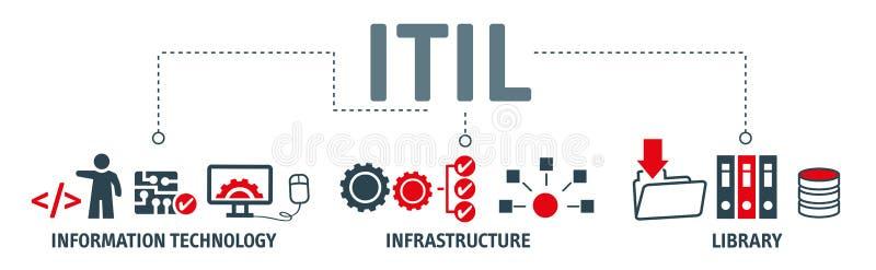 ITIL - Bibliothèque d'infrastructure de technologie de l'information illustration libre de droits