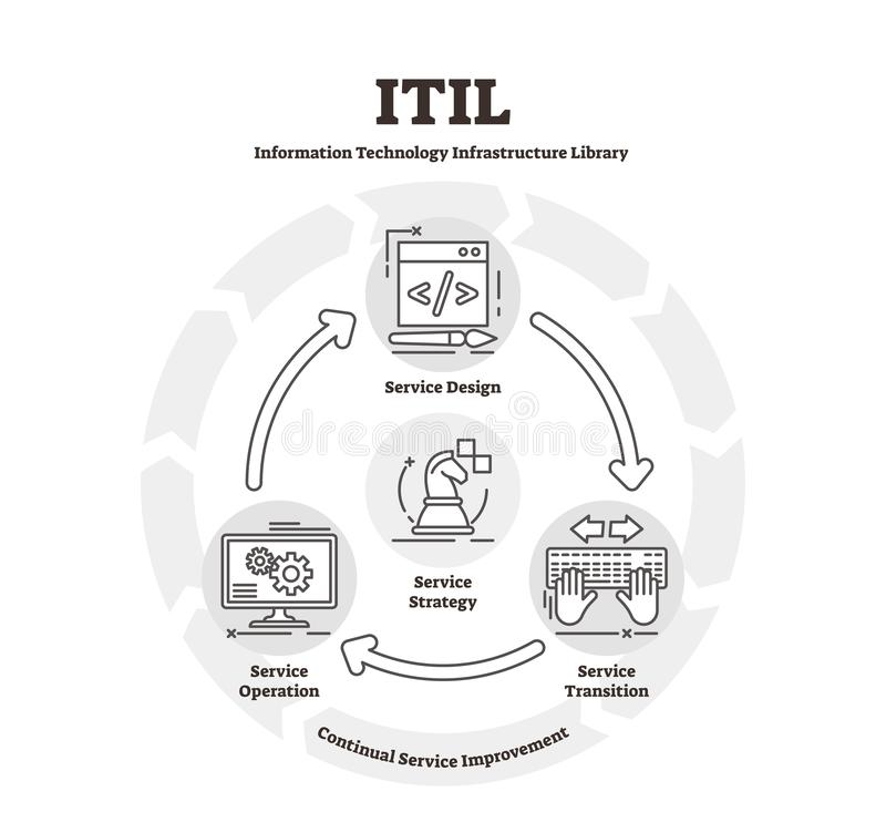 ITIL diagram vector illustration. Flat IT infrastructure library explanation scheme royalty free illustration