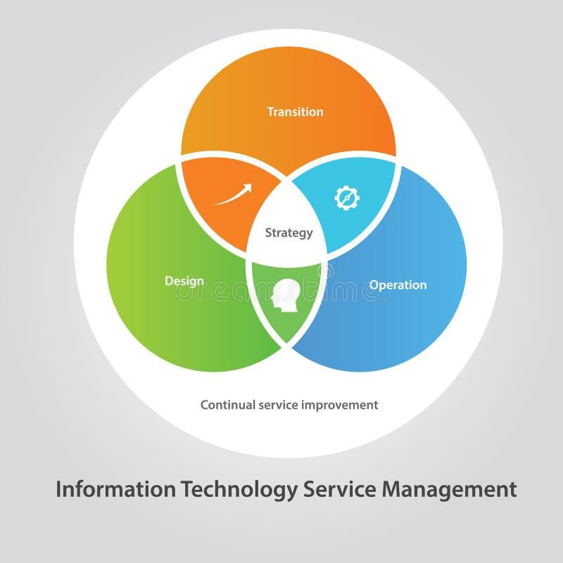 ITSM IT usługa zarządzania technologii informacja ilustracja wektor