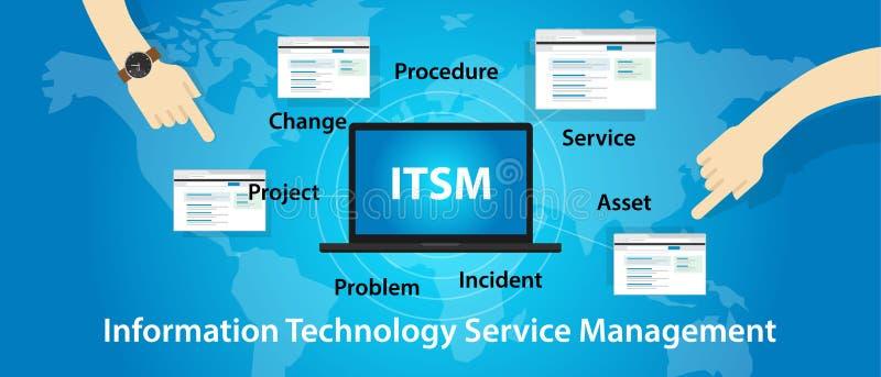 ITSM IT usługa zarządzania technologii informacja ilustracji