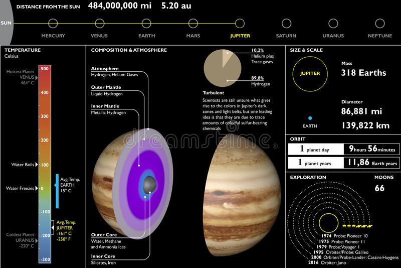 Júpiter, planeta, hoja de datos técnica, corte de la sección ilustración del vector